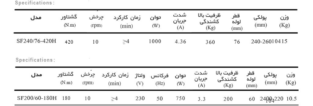 مشخصات موتور سنترال هیوت